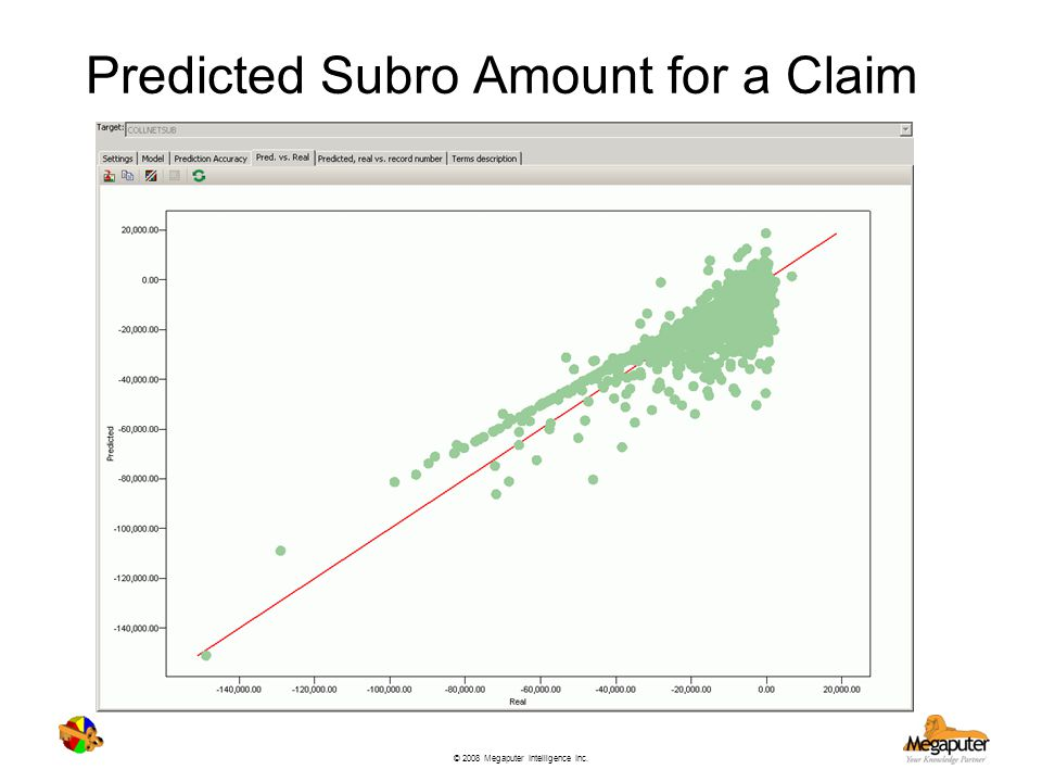 Predicted Subro Amount for a Claim