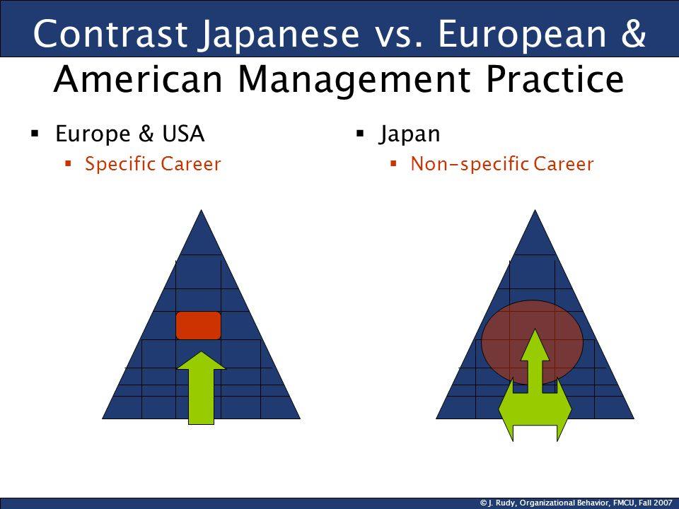 Contrast Japanese vs. European & American Management Practice