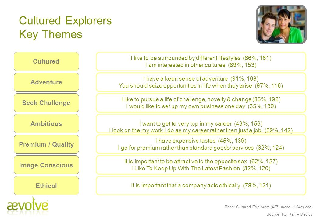 Cultured Explorers Key Themes