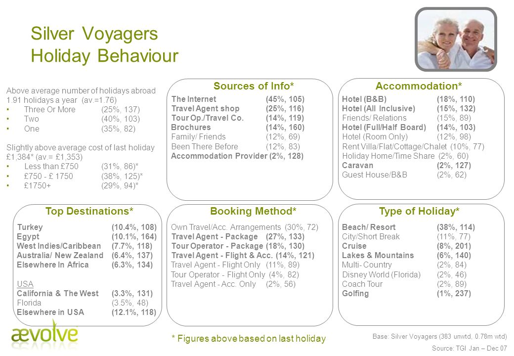 Silver Voyagers Holiday Behaviour