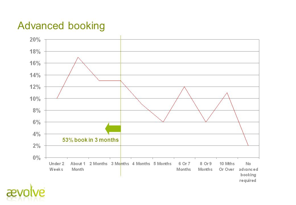Advanced booking 53% book in 3 months