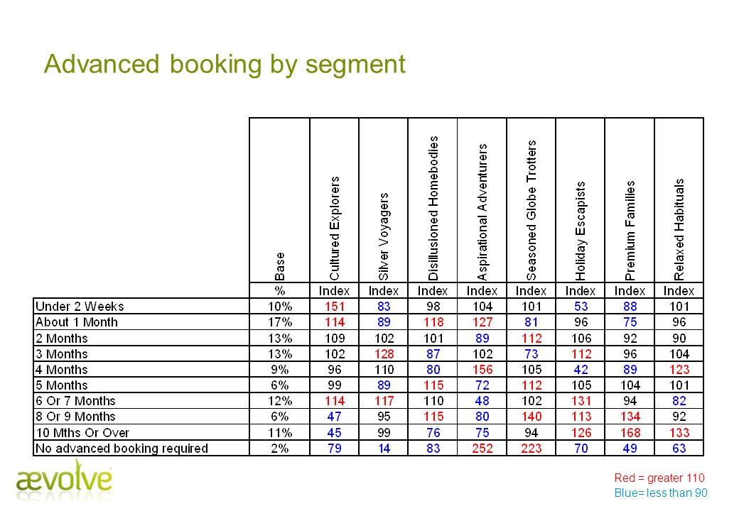 Advanced booking by segment