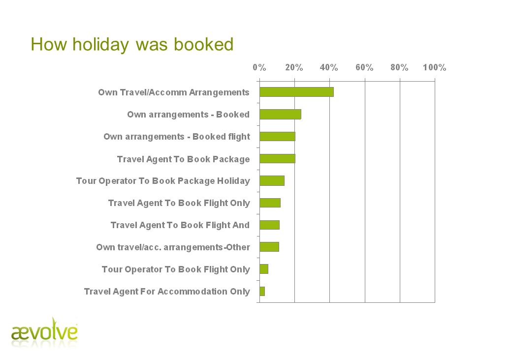 How holiday was booked