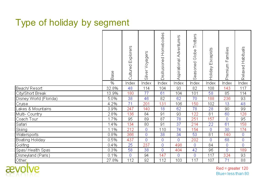 Type of holiday by segment