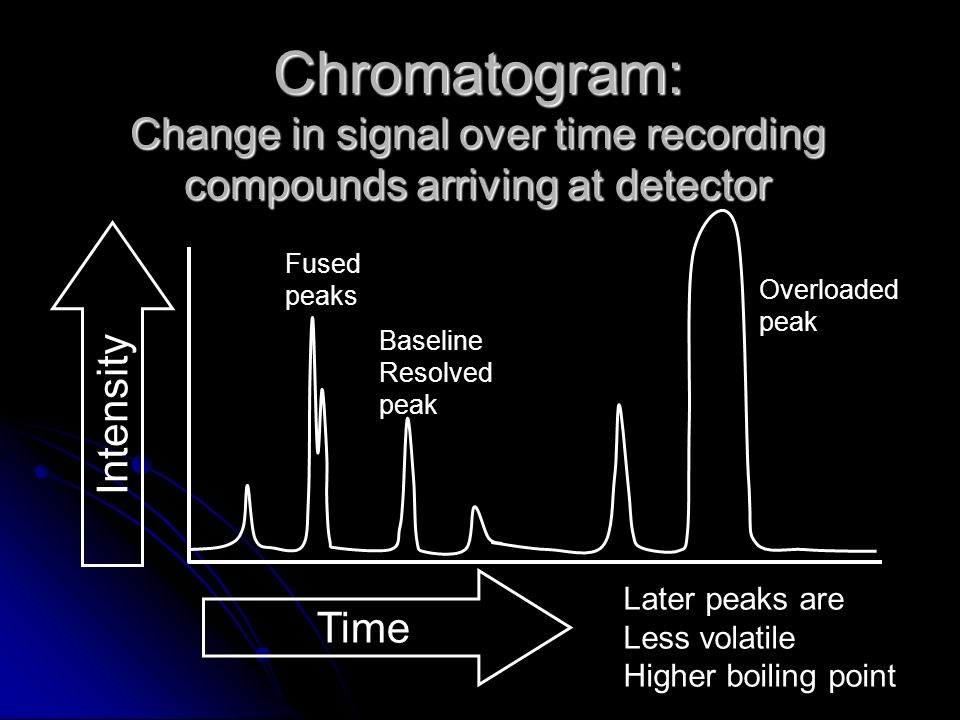 Chromatogram: Change in signal over time recording compounds arriving at detector