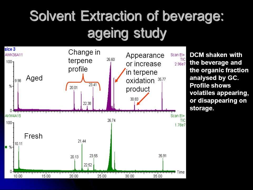 Solvent Extraction of beverage: ageing study