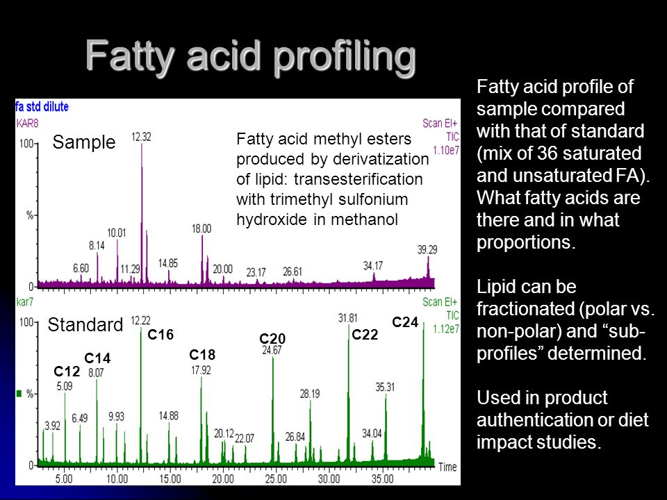 Fatty acid profiling Fatty acid profile of sample compared with that of standard (mix of 36 saturated and unsaturated FA).