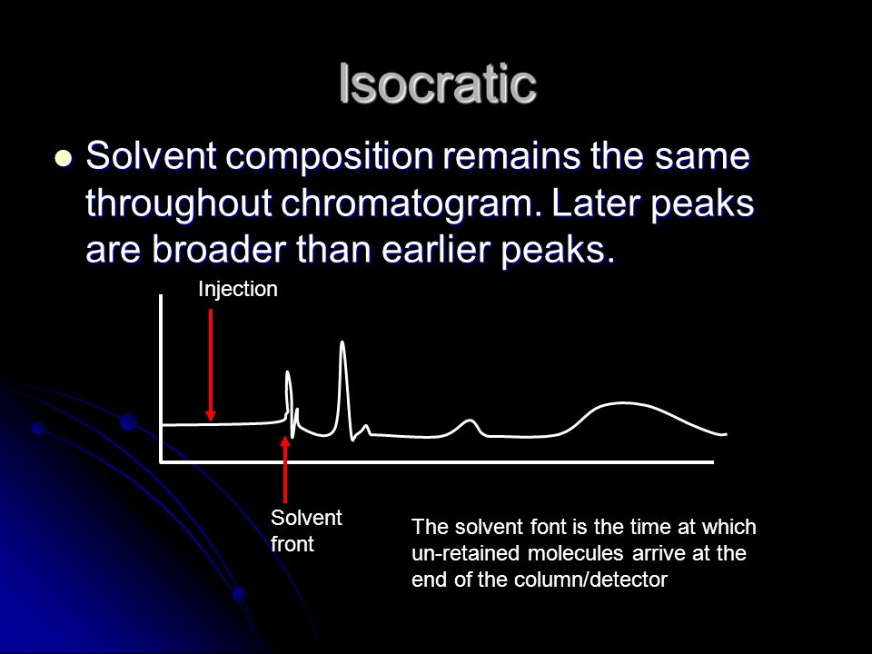 Isocratic Solvent composition remains the same throughout chromatogram. Later peaks are broader than earlier peaks.