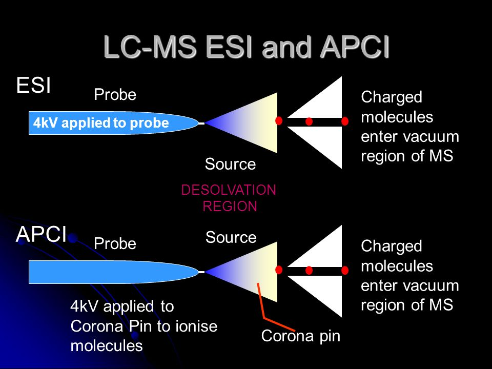 LC-MS ESI and APCI ESI APCI Probe Charged molecules enter vacuum