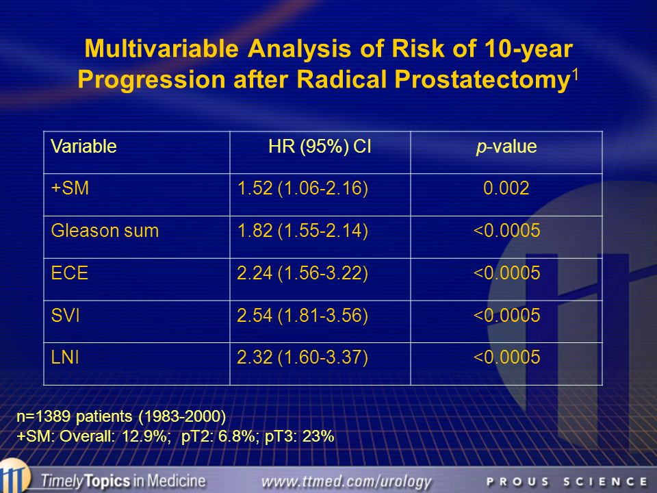 Multivariable Analysis of Risk of 10-year Progression after Radical Prostatectomy1