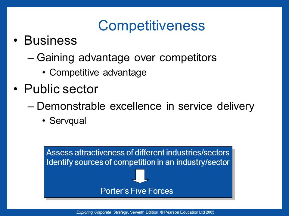 Competitiveness Business Public sector