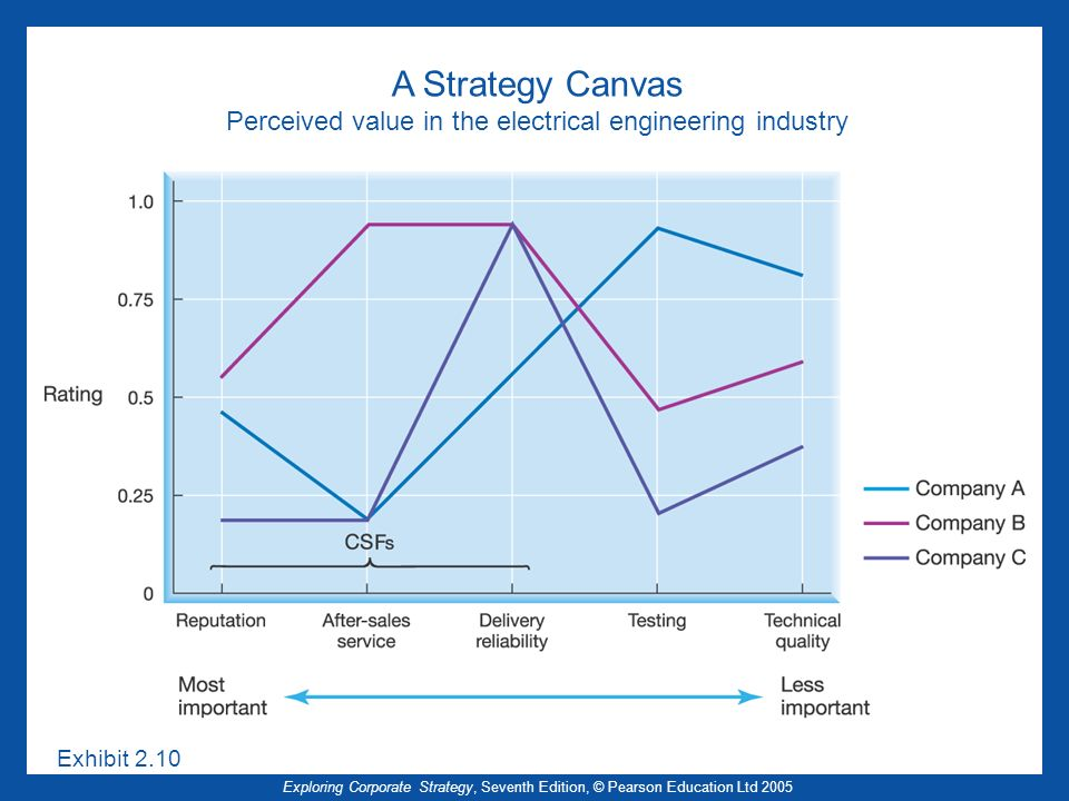 A Strategy Canvas Perceived value in the electrical engineering industry