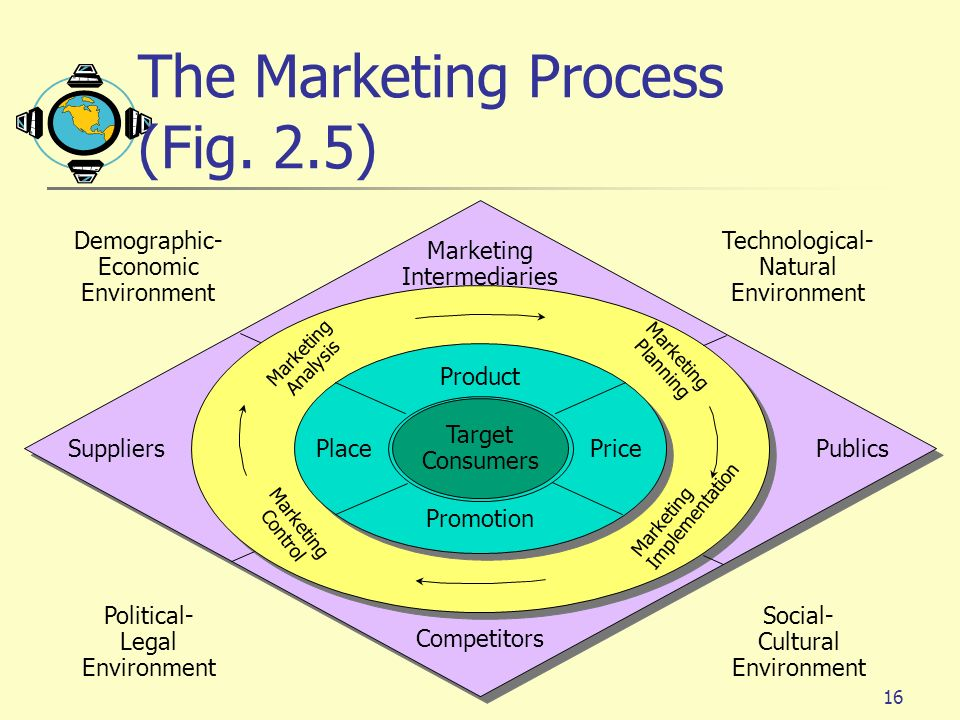 The Marketing Process (Fig. 2.5)