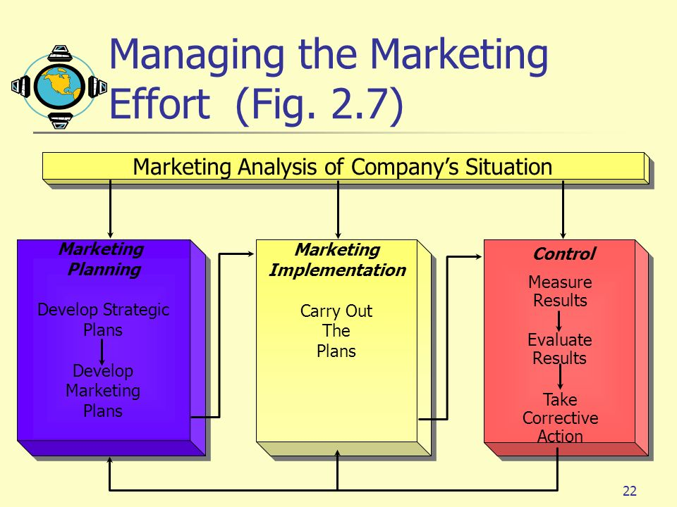 Managing the Marketing Effort (Fig. 2.7)
