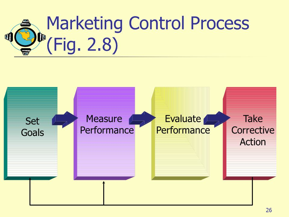 Marketing Control Process (Fig. 2.8)