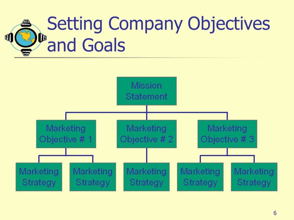 Setting Company Objectives and Goals