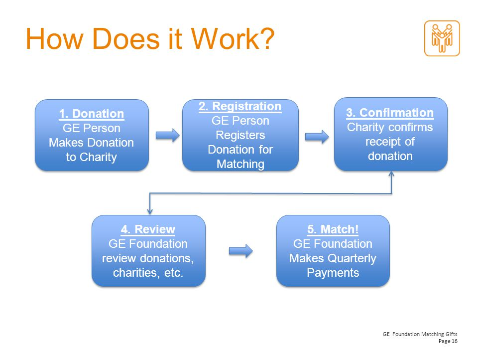 Match! GE Foundation Makes Quarterly Payments. How Does it Work 1. Donation GE Person Makes Donation to Charity