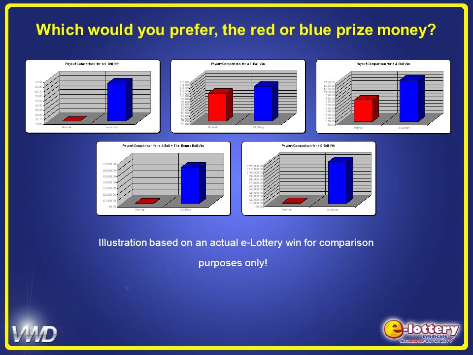 Which would you prefer, the red or blue prize money