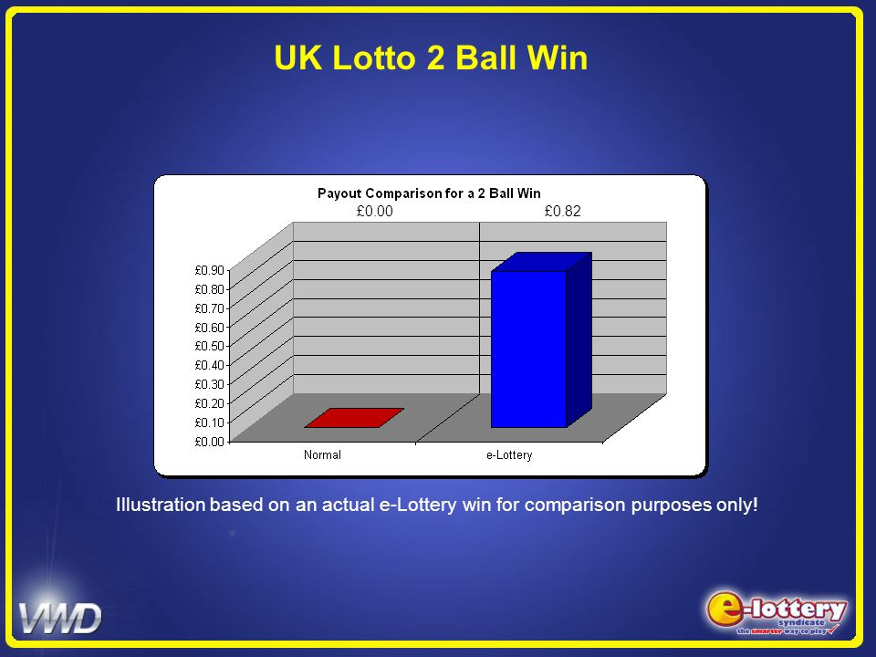 UK Lotto 2 Ball Win £0.00 £0.82. Illustration based on an actual e-Lottery win for comparison purposes only!