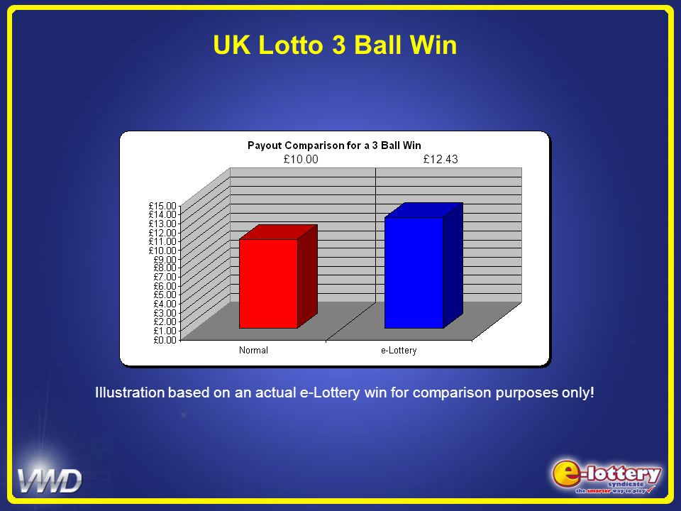 UK Lotto 3 Ball Win £10.00 £ Illustration based on an actual e-Lottery win for comparison purposes only!