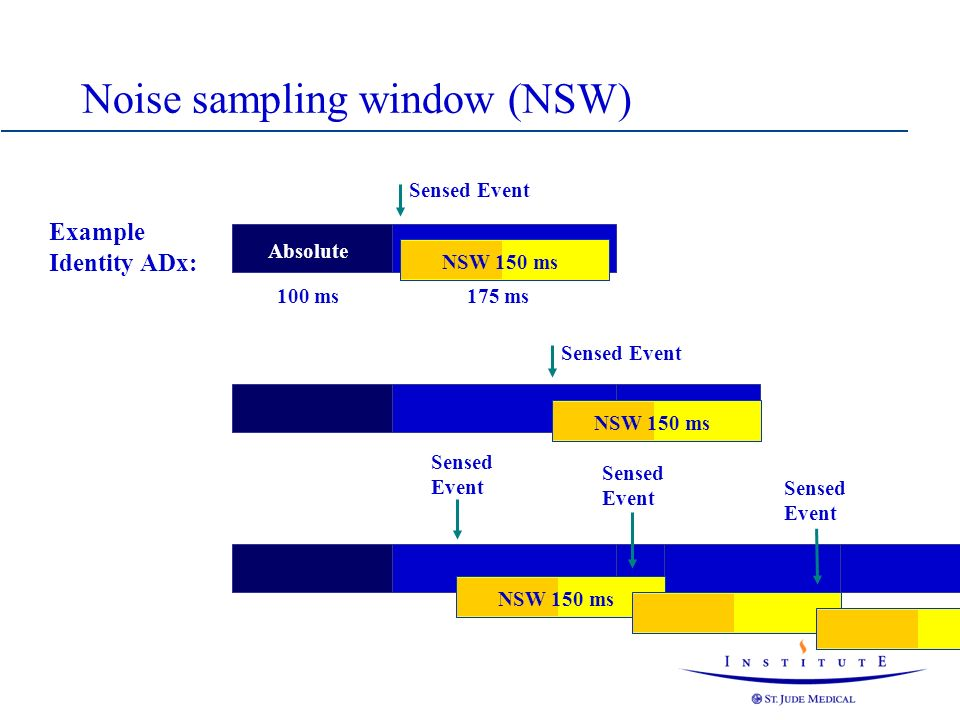 Noise sampling window (NSW)