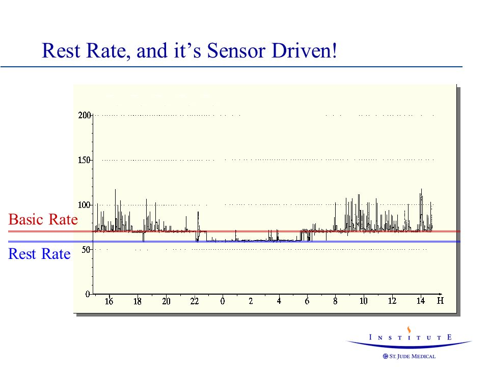 Rest Rate, and it's Sensor Driven!