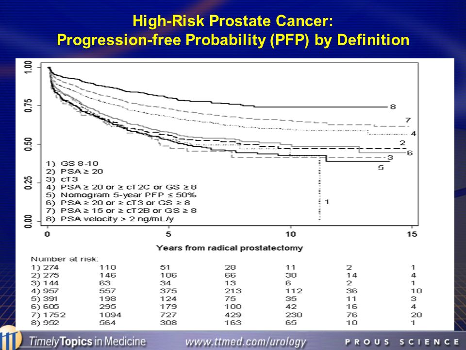 High-Risk Prostate Cancer: Progression-free Probability (PFP) by Definition
