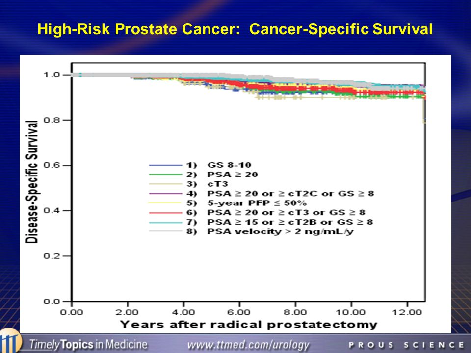 High-Risk Prostate Cancer: Cancer-Specific Survival