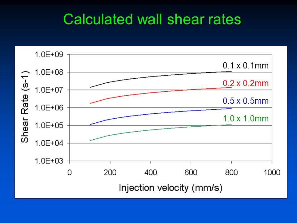 Calculated wall shear rates