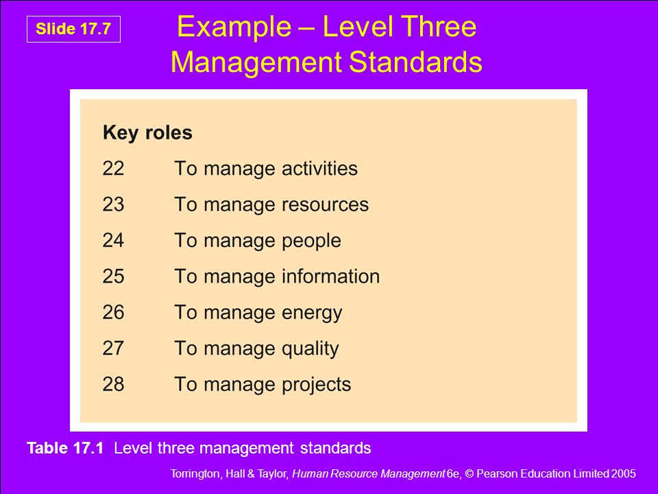 Example – Level Three Management Standards
