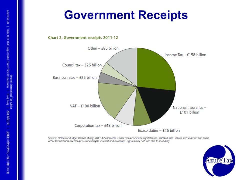 Government Receipts