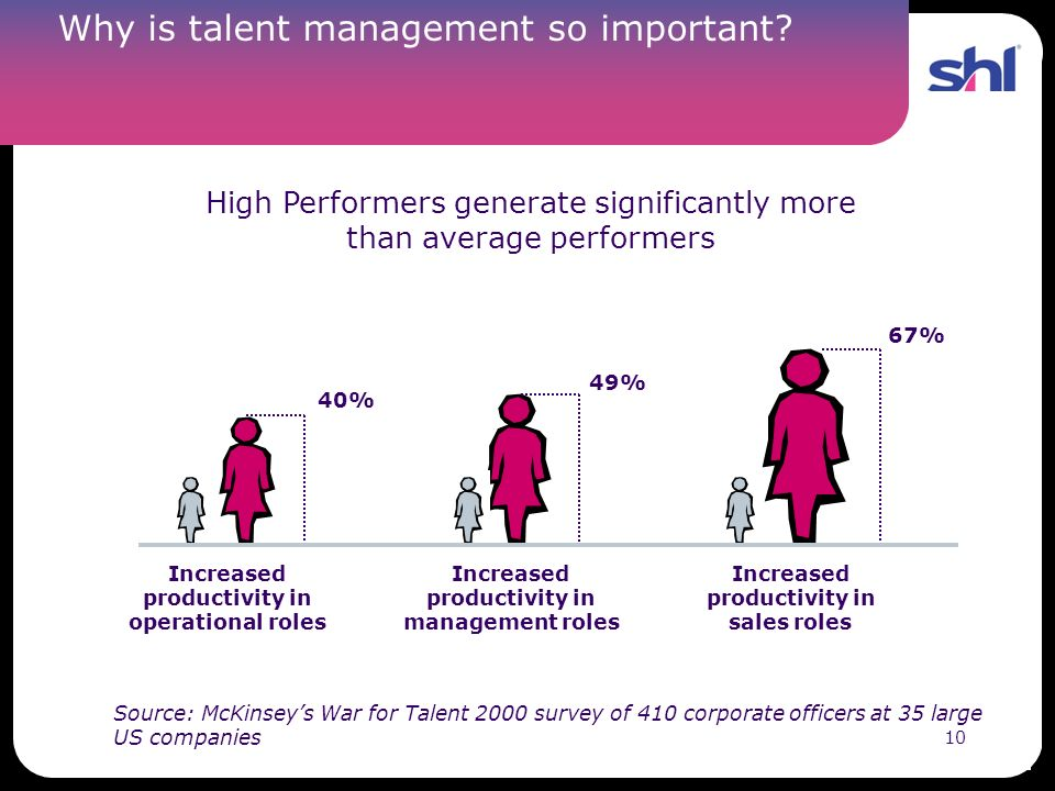 Why is talent management so important
