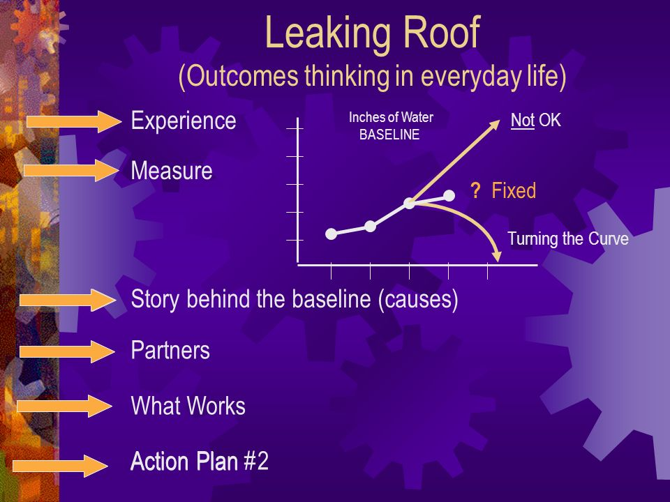 Leaking Roof (Outcomes thinking in everyday life)