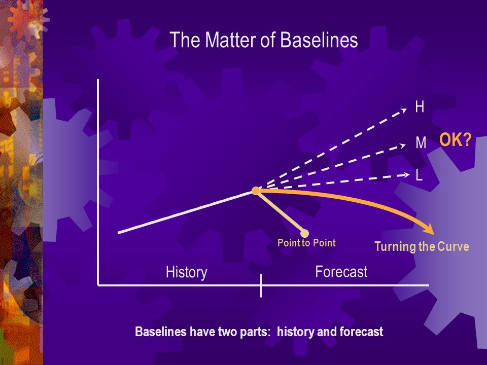 The Matter of Baselines