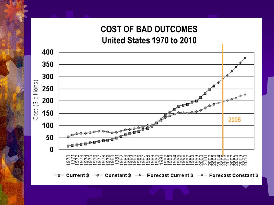 COST OF BAD OUTCOMES United States 1970 to 2010