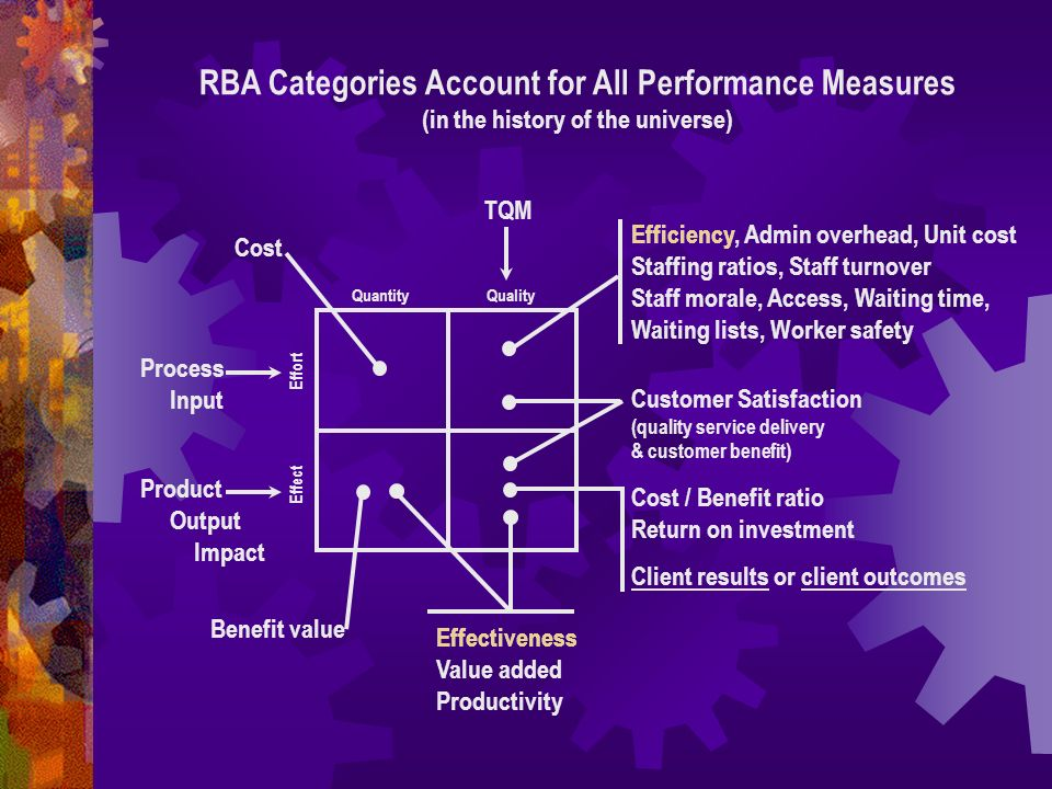 RBA Categories Account for All Performance Measures (in the history of the universe)