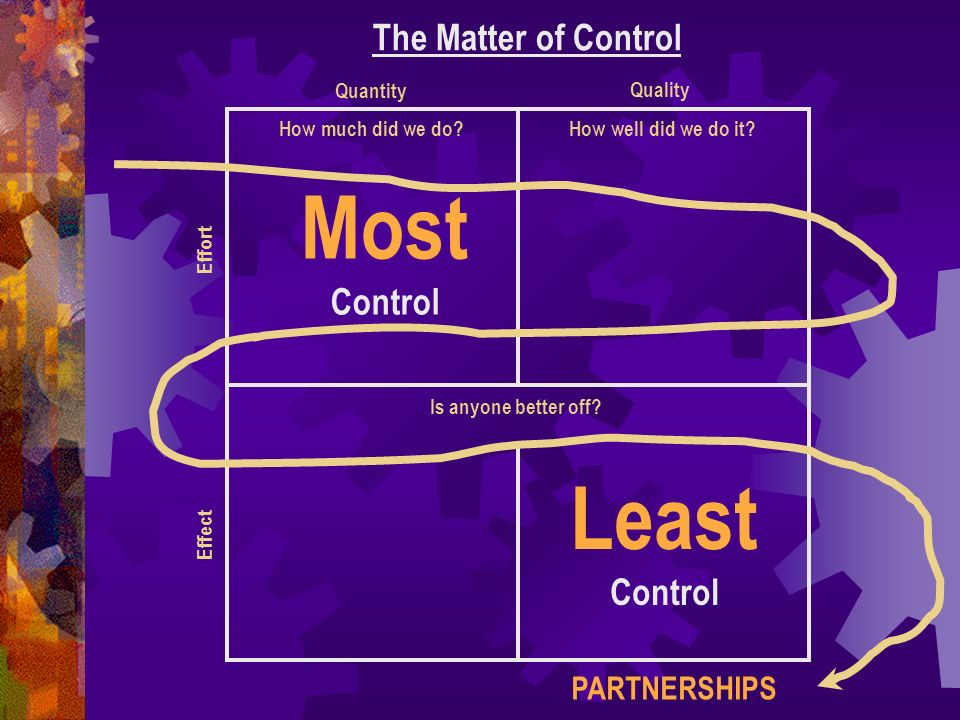 Most Control Least Control