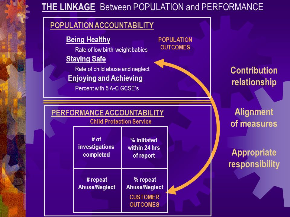 THE LINKAGE Between POPULATION and PERFORMANCE