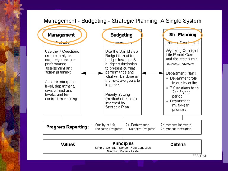 Management, budgeting and strategic planning should be thought of as a single system.