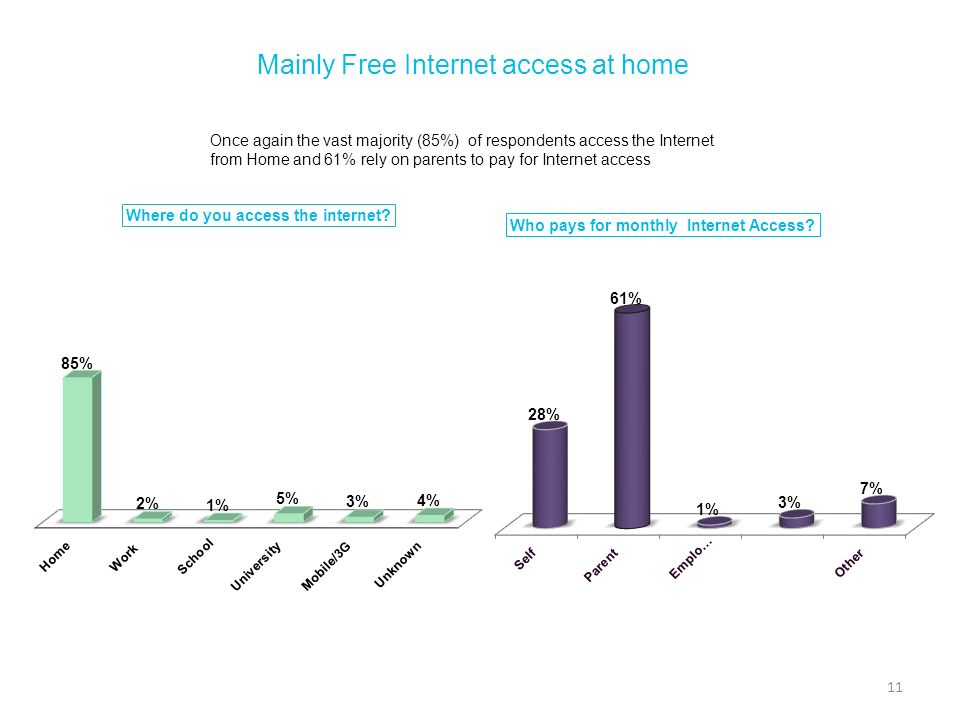 Mainly Free Internet access at home