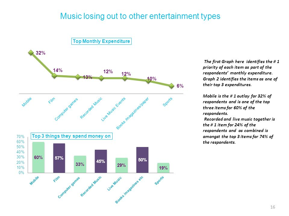 Music losing out to other entertainment types