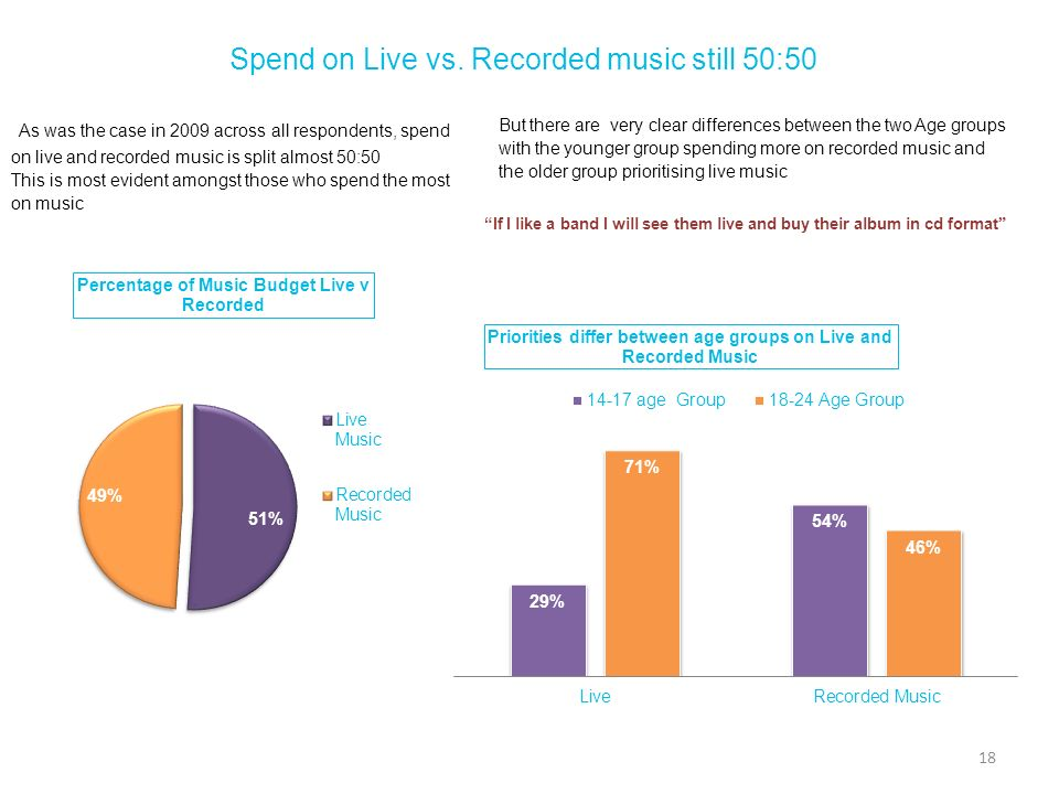 Spend on Live vs. Recorded music still 50:50