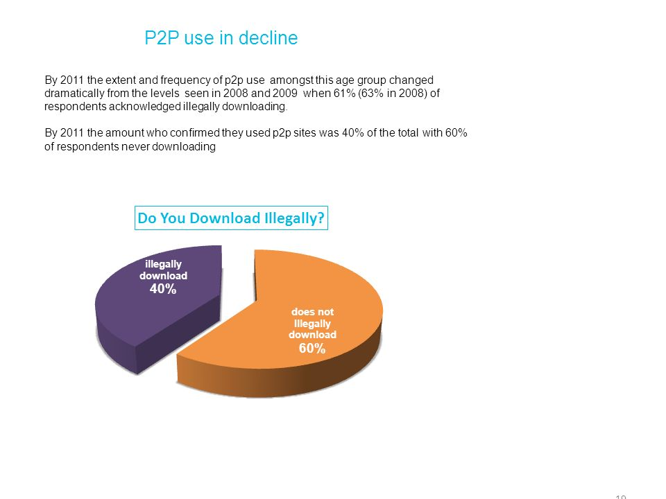 P2P use in decline