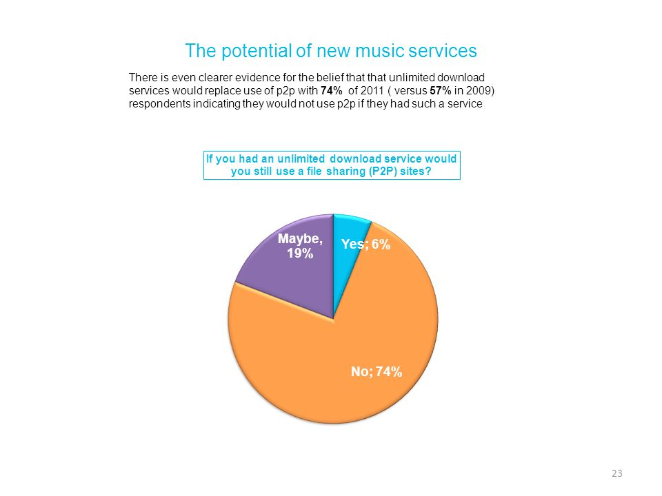 The potential of new music services