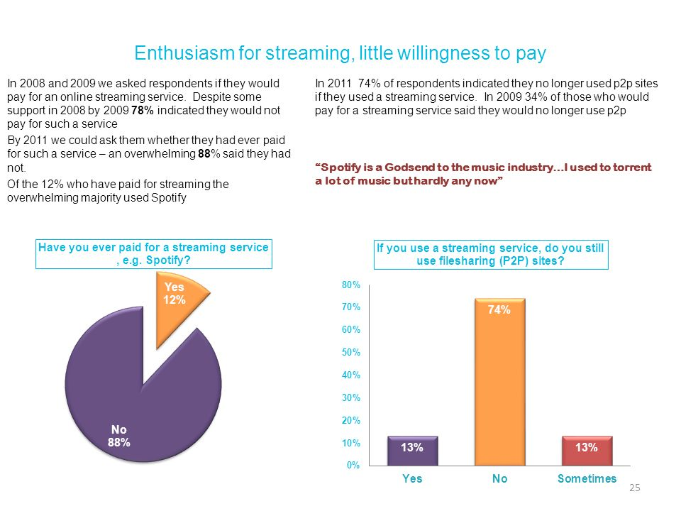 Enthusiasm for streaming, little willingness to pay