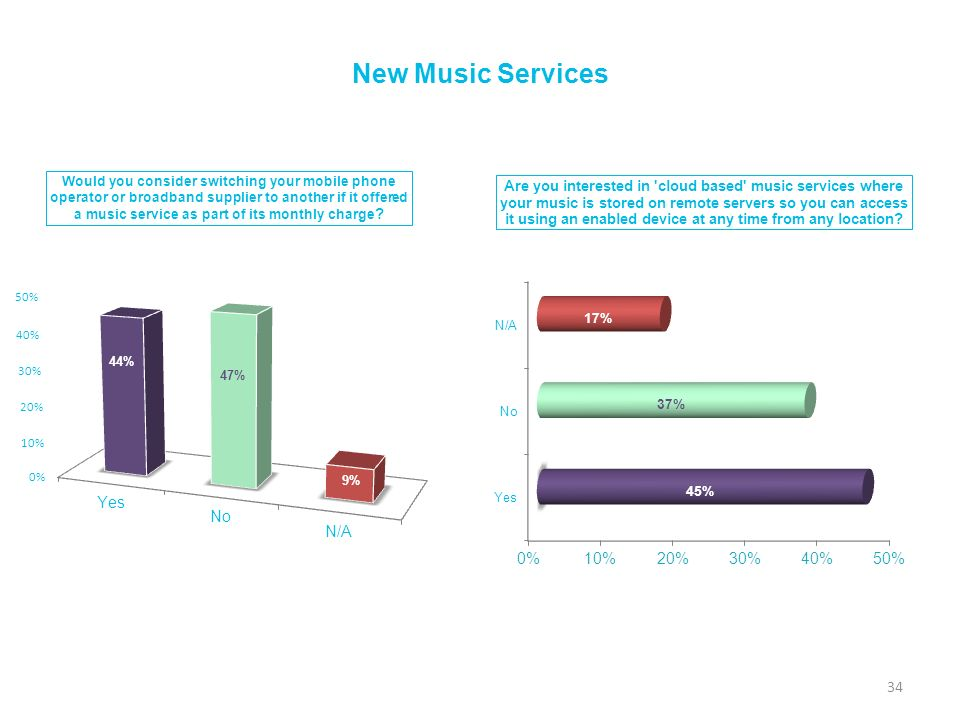 New Music Services