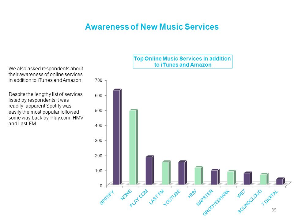 Awareness of New Music Services