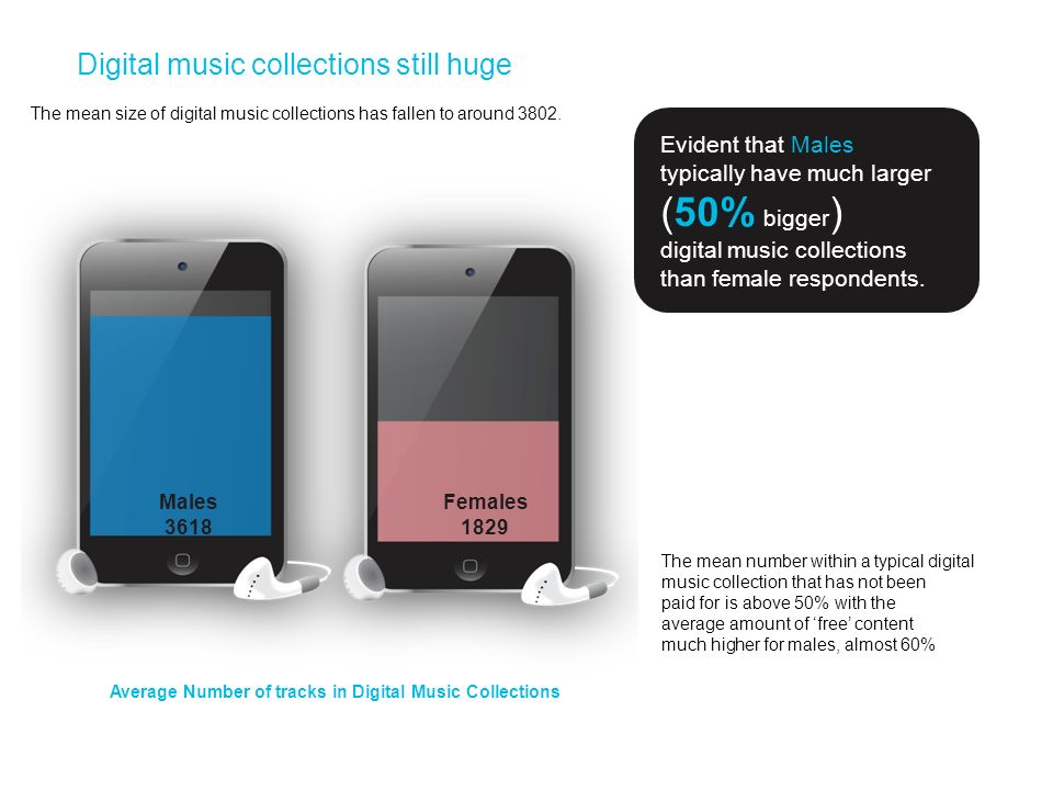 (50% bigger) Digital music collections still huge Evident that Males