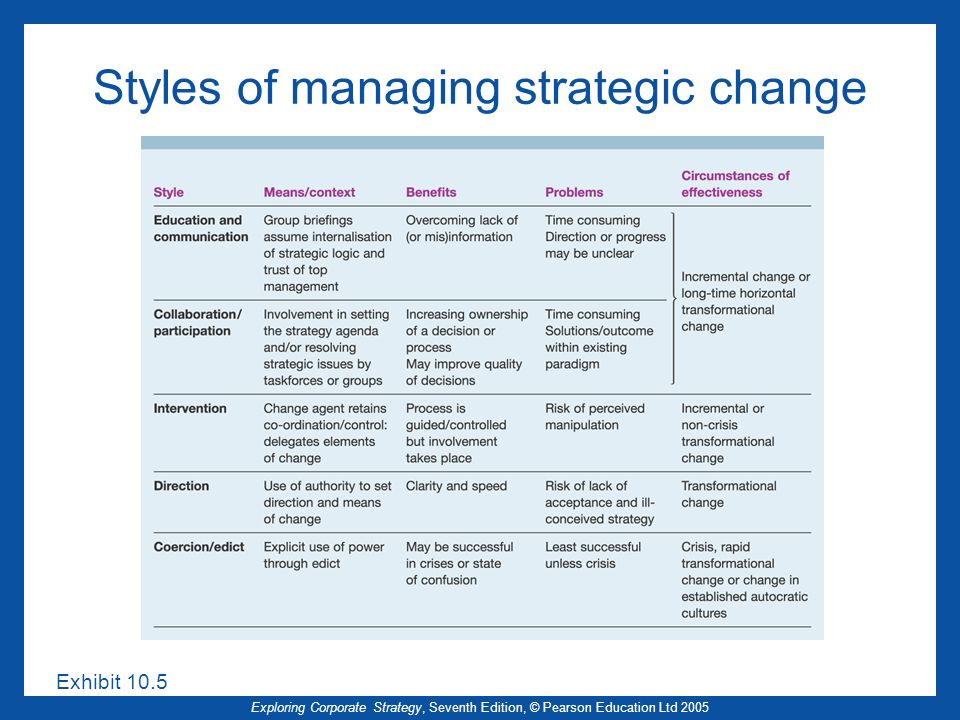 Styles of managing strategic change