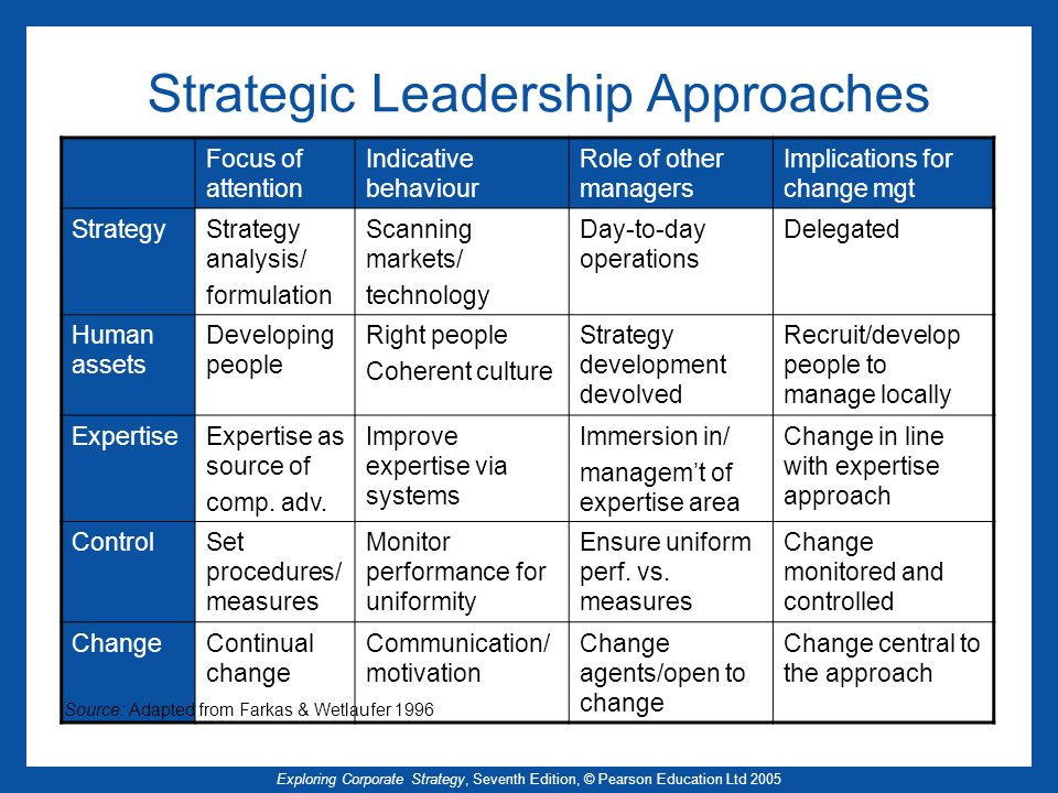 Strategic Leadership Approaches